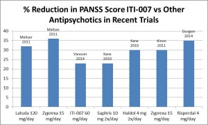ITI-007 vs Other Antipsychotics